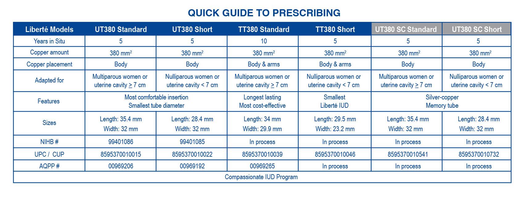 Liberté IUDs   Medisafe Distribution Inc.   Quality Medical Supplies